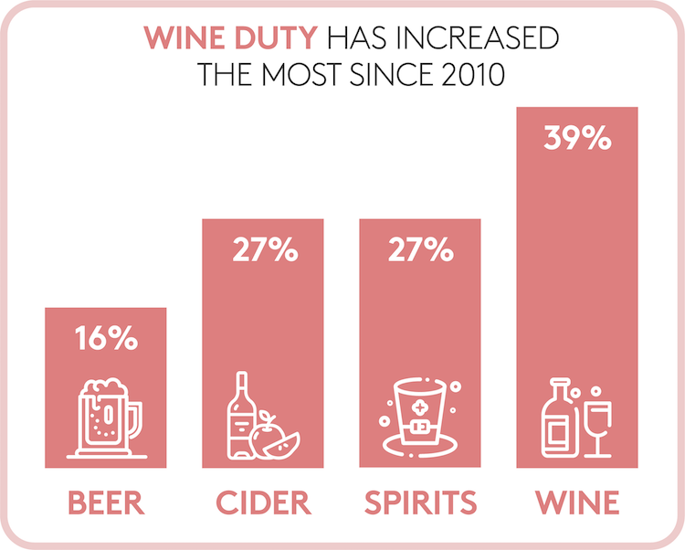 Graphic showing UK duty increases since 2010 by drink type