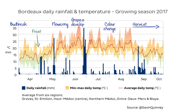 rain-temp-apr-sept-2017