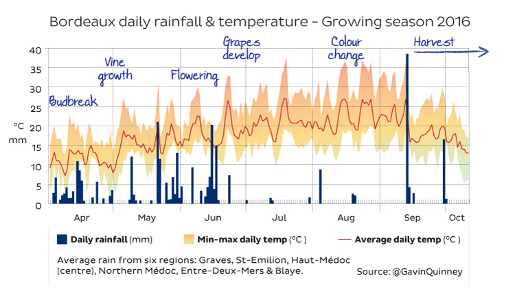 rain-temp-apr-sept-2016