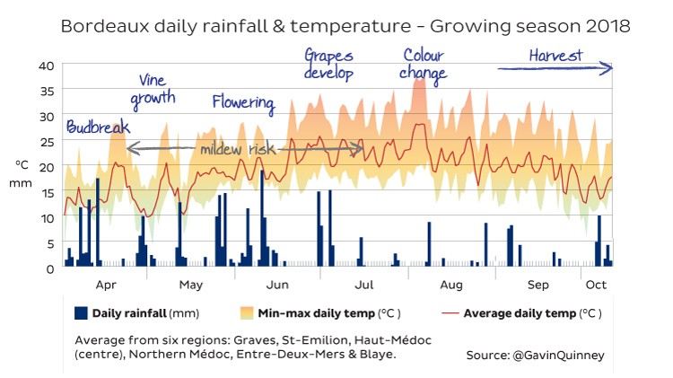 rain-temp-apr-sept-2018