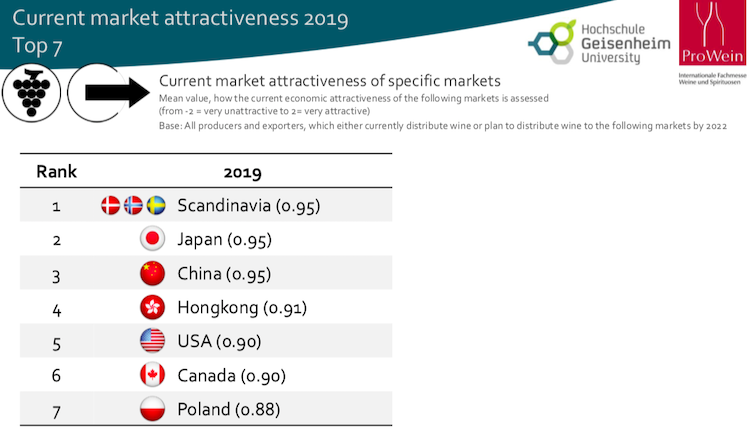 Vinexpo graph of current market attractiveness