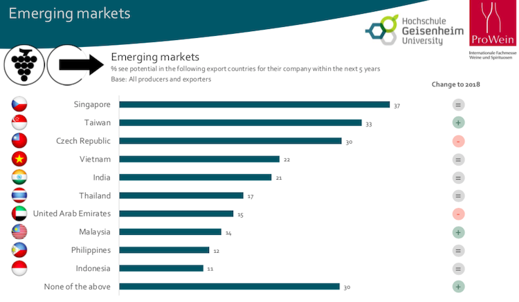 Vinexpo graph of emerging market attractiveness