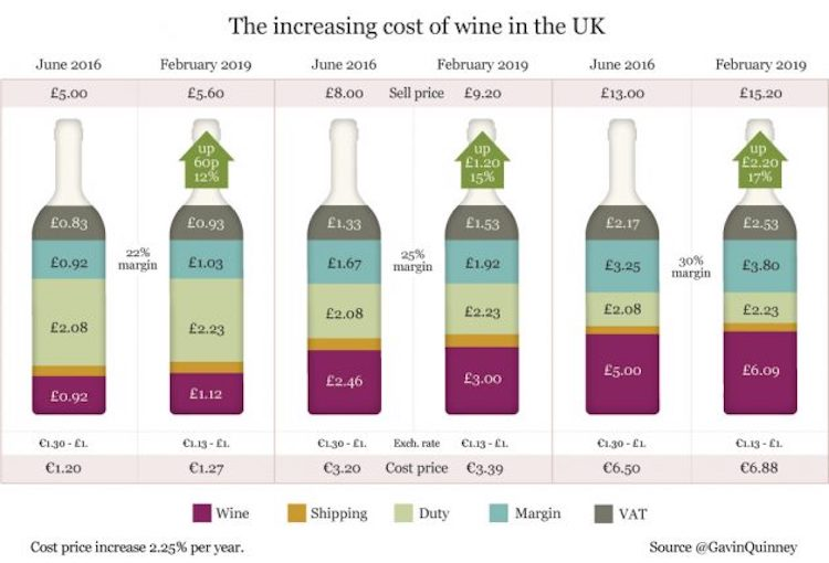Graph breaking down the price of a bottle of wine