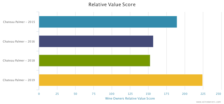 Ch Palmer 2019 relative value
