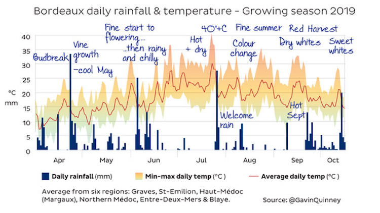 Bordeaux growing season rainfall and temperature 2019