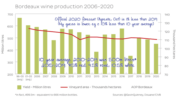 Bordeaux wine production/yields 2006-2020