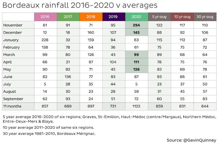 Bordeaux rain averages 2016-2020