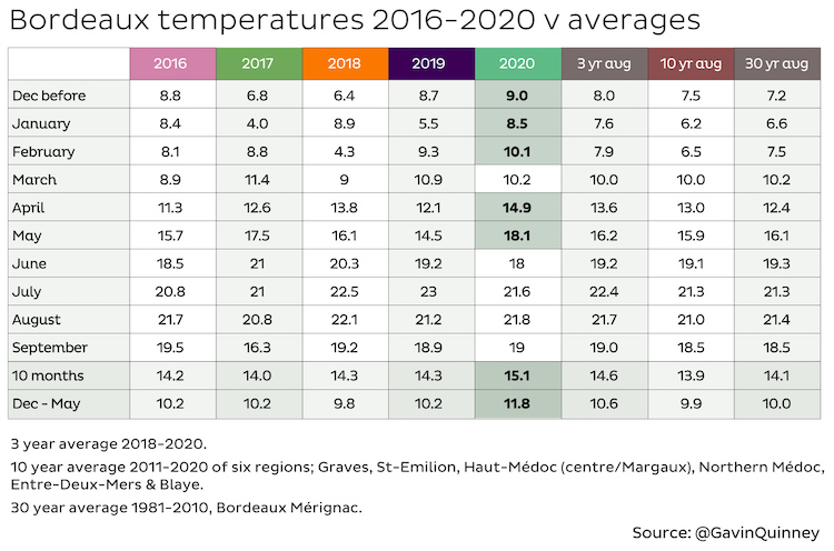 Bordeaux average temperatures 2016-2020