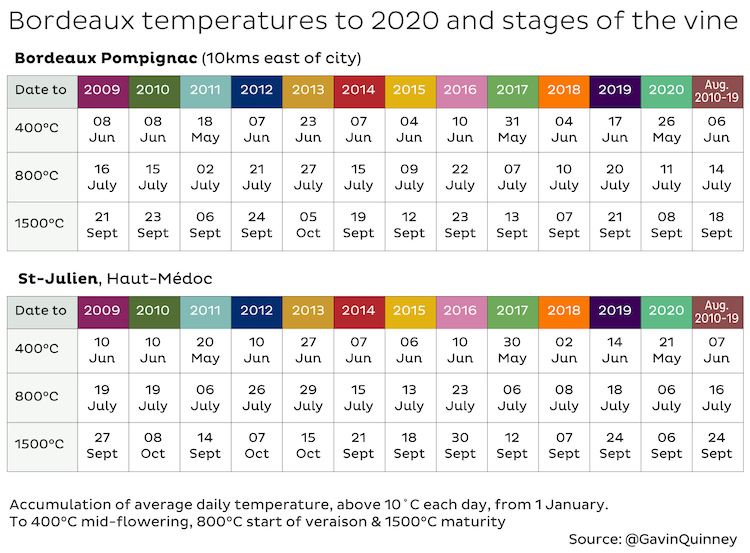 Bordeaux 2020 temperatures and stages of the vine