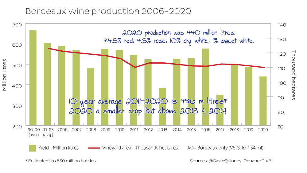Bordeaux wine production 2006-2020