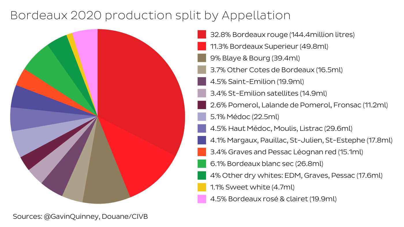 Bordeaux 2020 production split by Appellation