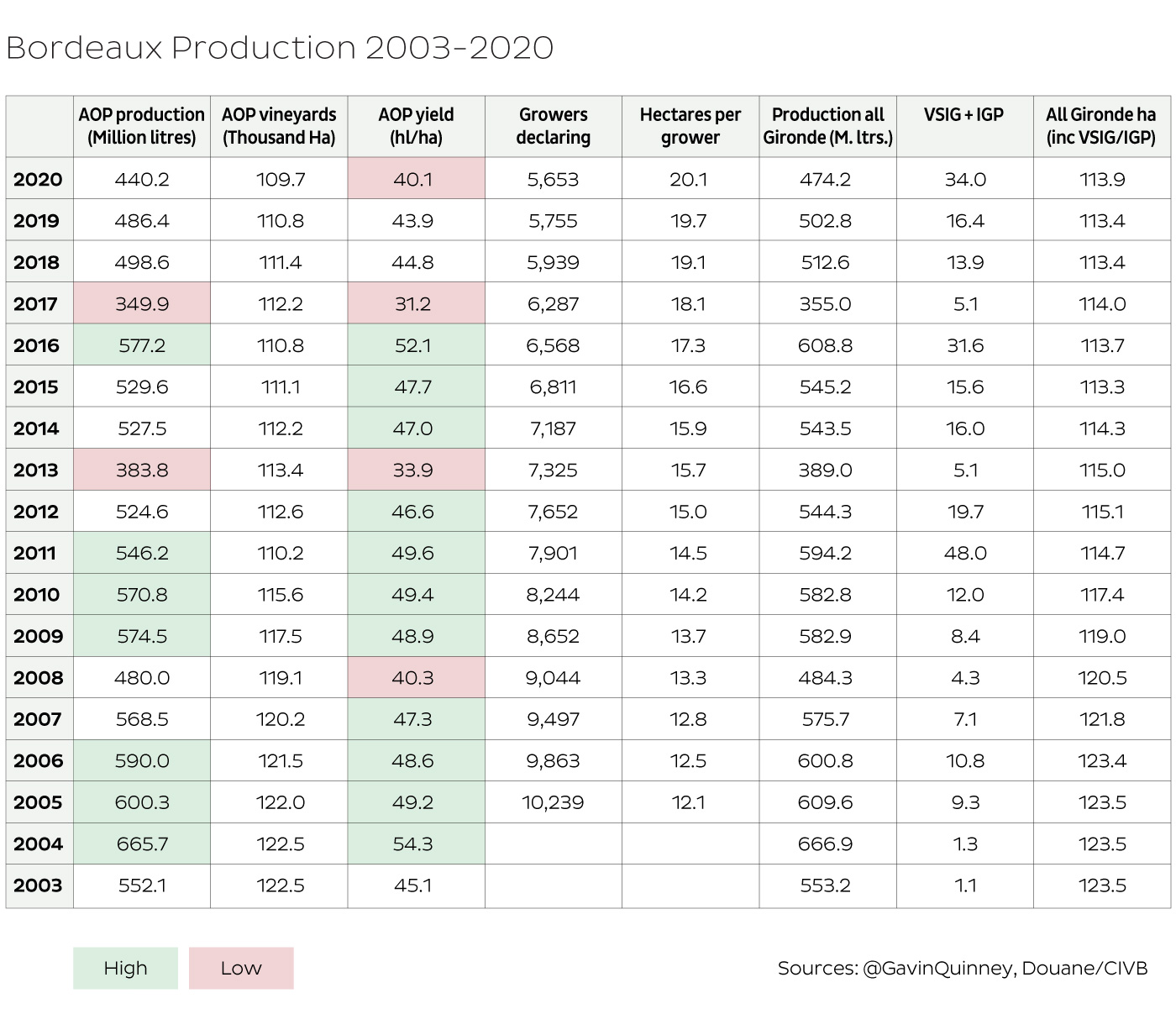 Bordeaux production overview 1985-2020