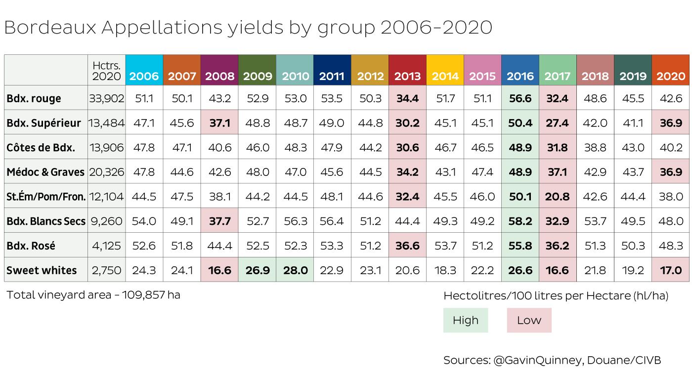 Bordeaux Appellations yields by group 2006-2020