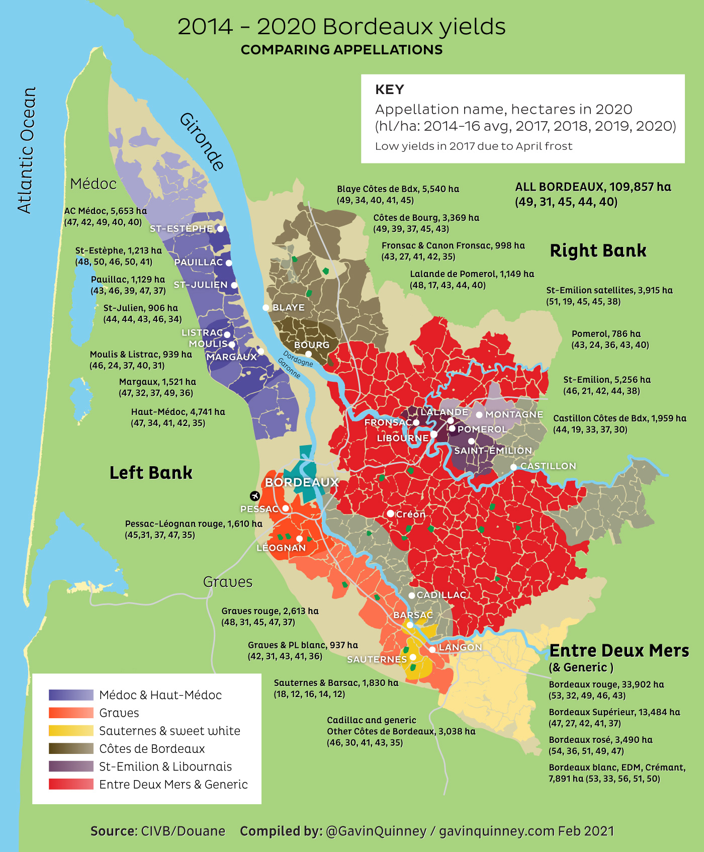 2014 - 2020 Bordeaux yields Comparing Appellations