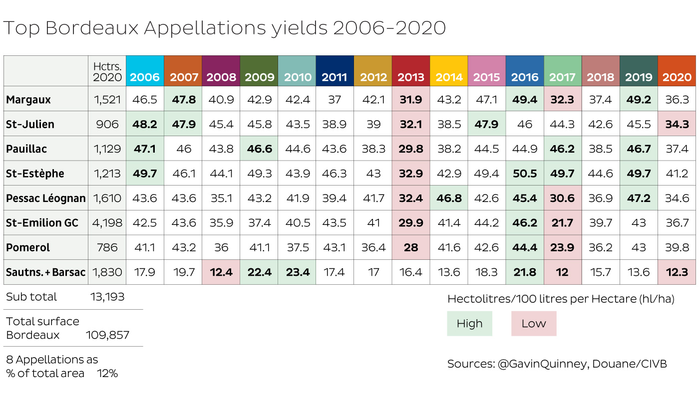 Top Bordeaux Appellations yields 2006-2020