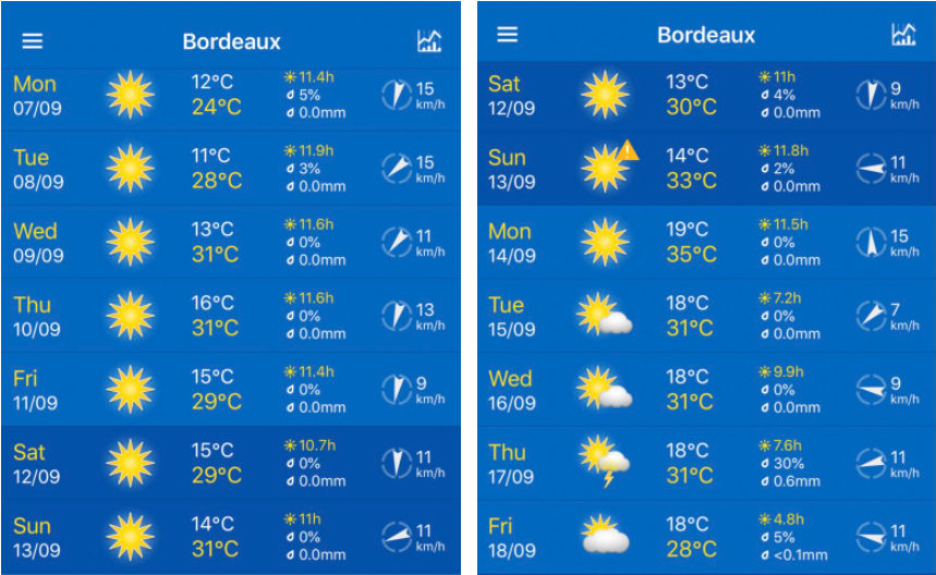 bdx weather 2020