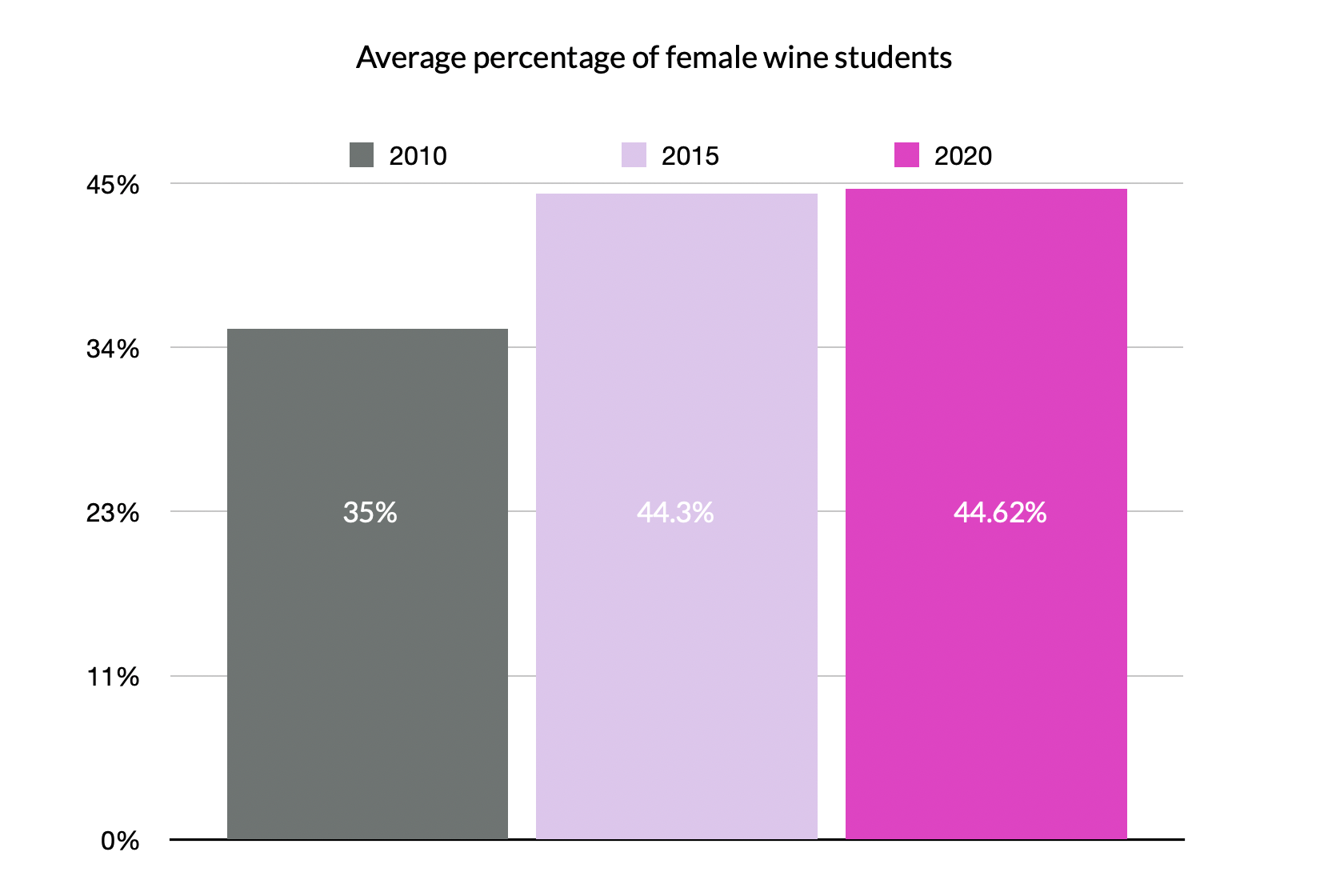 Total female ratios of wine students in 2010, 2015 and 2020