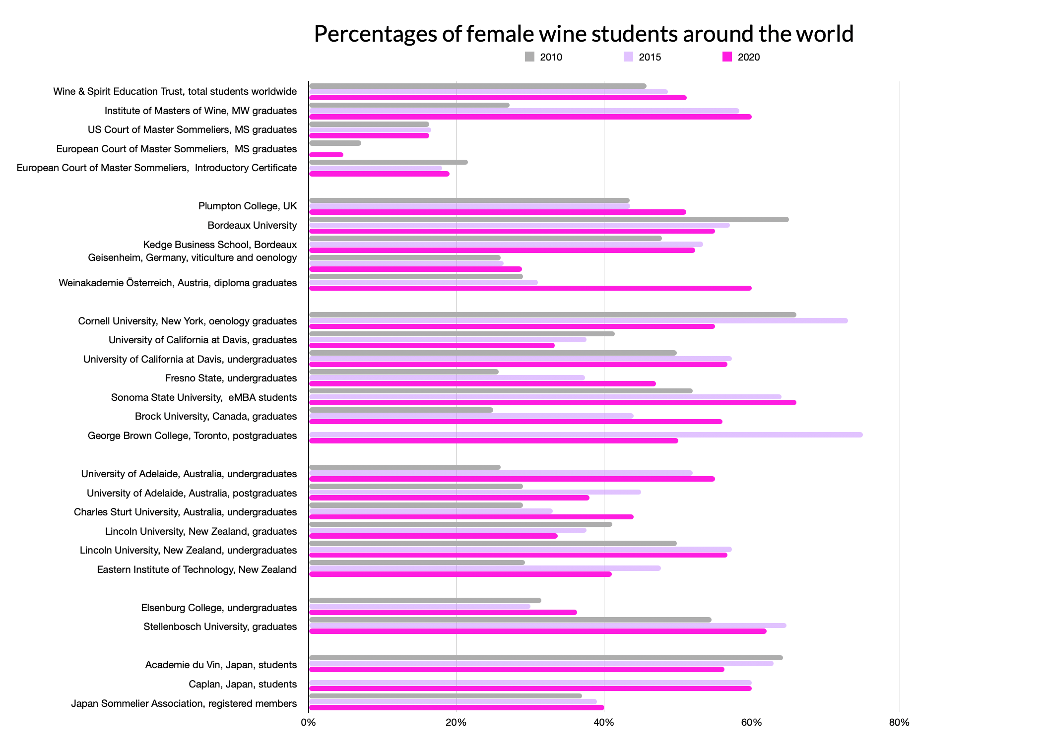 Female wine student percentages in leading educational institutions