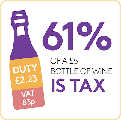 How much duty and VAT is payable on a £5 bottle of wine
